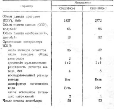 Основные параметры микросхем