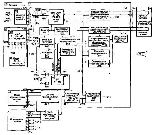 В микросхеме происходит усиление сигналов ПЧИЗ, детектирование...  Телевизионный сигнал от внешней или прилагаемой к...