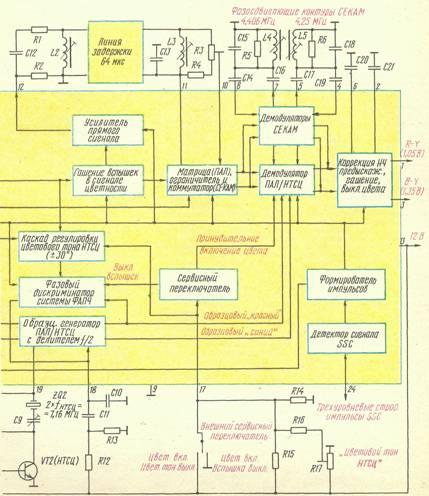 Структурная схема модуля цветности МЦ-501.